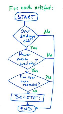 Workflow for binary cleardown