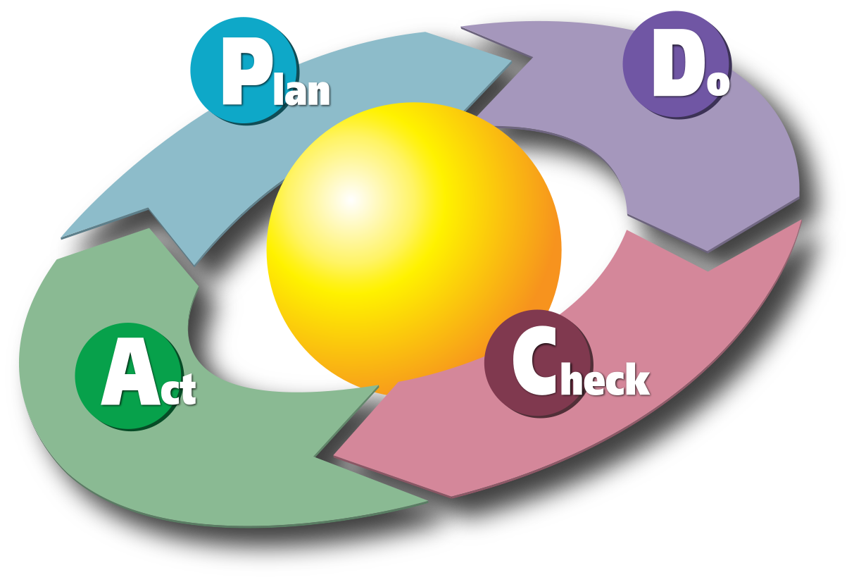 Plan-Do-Check-Act Cycle
