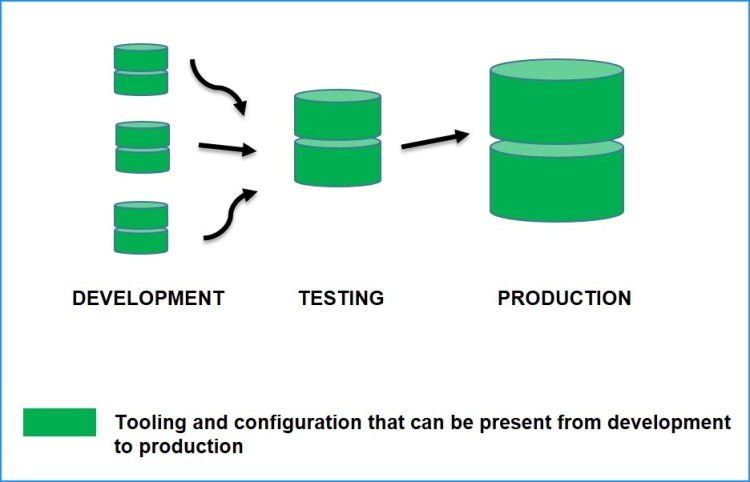 Diagram 7.2 - Using the same tooling and config for development, testing and production