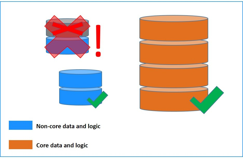 Core vs non-core data